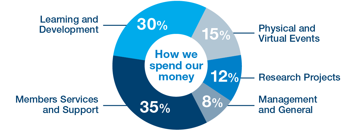 How we spend our money