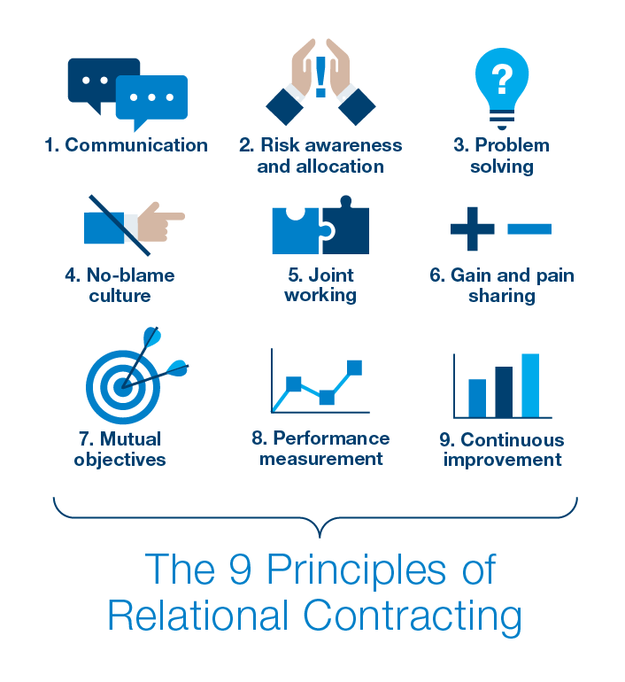 Nine Principles of Relational Contracting